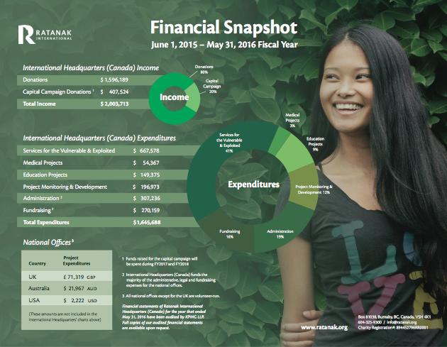 2015/2016 Annual Report